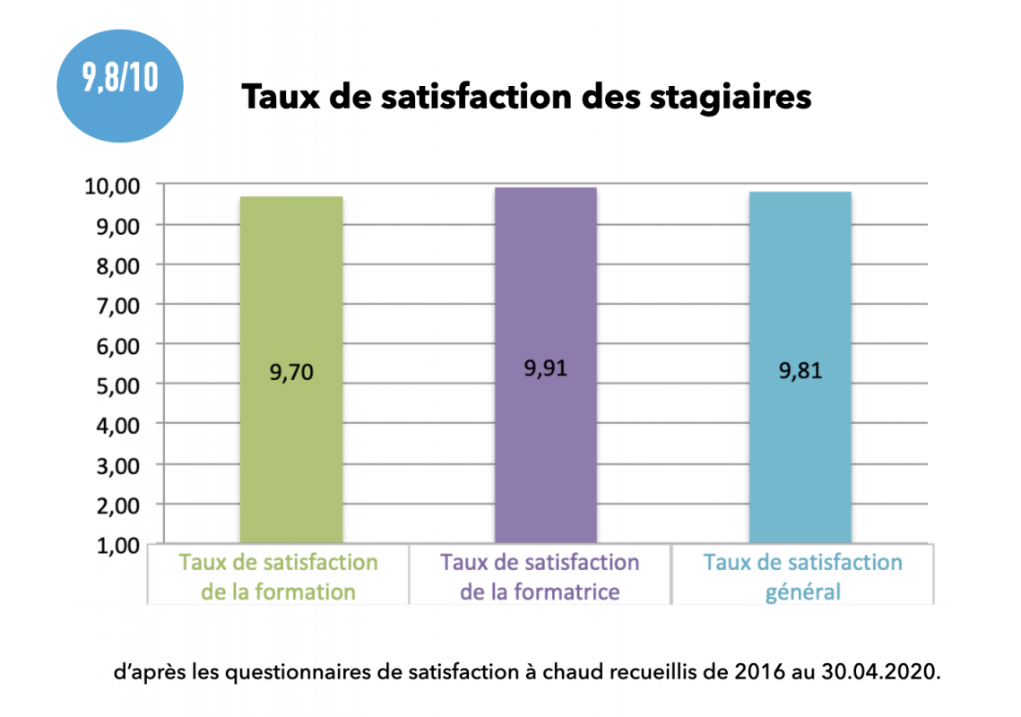 Taux satisfaction stagiaires CLF 2016 2020