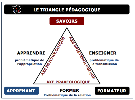 Triangle pedagogique